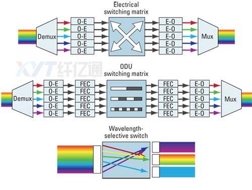 这其实就是信息交换,与我们传统的电路交换性质是一样的.